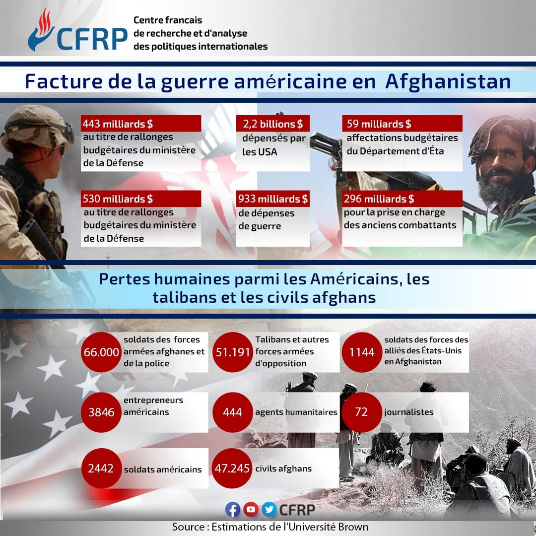 Facture de la guerre en afghanistan